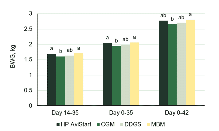 Figure 1. Body weight gain (BWG, kg) of broilers fed diets with the inclusion of different alternative protein sources. Data with different labels represent significant difference (p≤0.05).