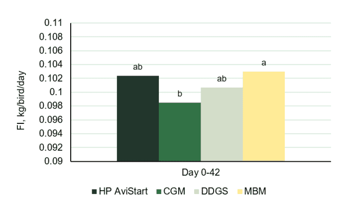 Figure 2. Feed Intake (FI, kg/bird/day) of broilers fed diets with the inclusion of different alternative protein sources. Data with different labels represent significant difference (p≤0.05).