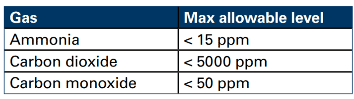 Table 1: Maximum allowable levels of noxious gases (measured over 8 hours).