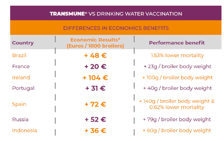 Table 1. Values used to evaluate the economic return of the field cases previously described: *BW:2kg.; F, C, R.: 1.6; Feed price: 0.3€/kg; Live bird price: 0.8€/kg.; *additional profit.