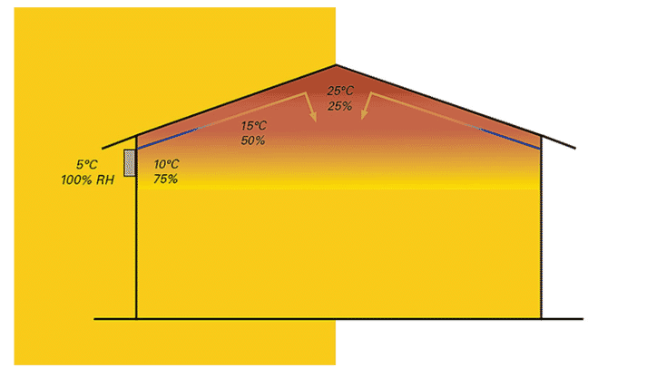 Fig. 2: Incoming fresh air (blue arrows) only spreads in the barn after slowly heating up (RH = relative humidity).