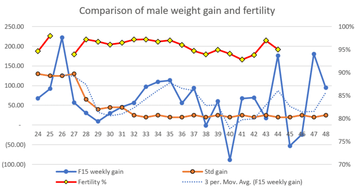 Figure 5: Insufficient weight gain has a negative effect on fertility of 6 flocks and 3,000 males.