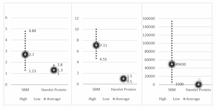 Figure 1. Illustrates the reduction of ANFs in Hamlet Protein products compared to SBM.