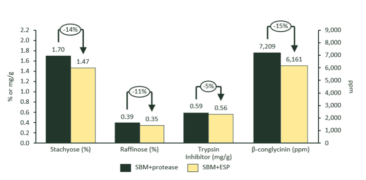 Figure 1 Content of soy-delivered anti-nutritional factors (ANF) in starter diets for broiler chickens.