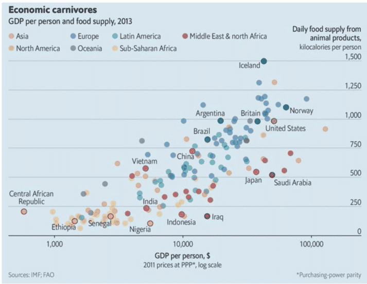 The relationship between the Gross Domestic Product (GDP) per capita and the consumption of animal products