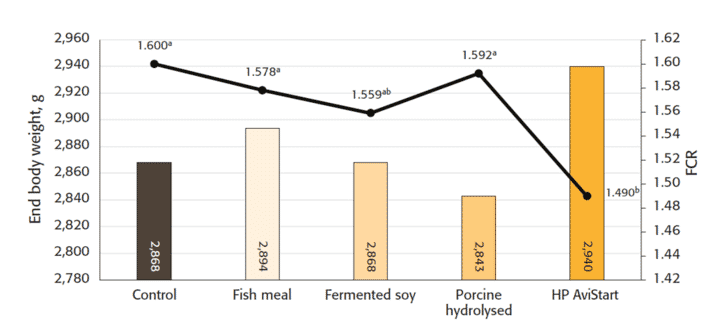 Figure 2: Effect of protein source on broiler performance.