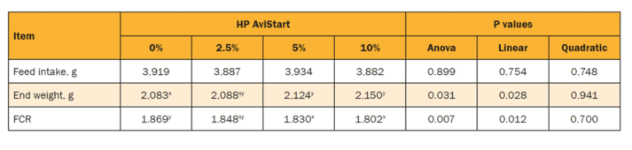 Table 2: Estimate of dose response of HP AviStart on the broilers' overall performance.