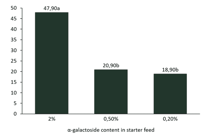 Figure 3. Incidence of FPD in broilers fed diets containing different levels of soy α-galactosides. Adapted from Perryman et al., 2013