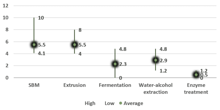 Figure 1. Indigestible oligosaccharides content (%) in several soy products processed under through different treatments.