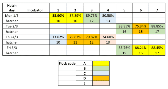 The table shows the flocks set and hatch results from each incubator and hatcher on individual hatch days. You can see that flock A + C set in incubator 1 both had bad hatches, indicating an incubator issue. Hatcher 15 had bad hatches from flocks B + D, indicating a hatcher