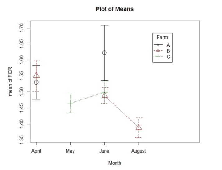 Figure 3: Boxplot showing the Difference of the mean FCR of the farms, before, during and after the trial.