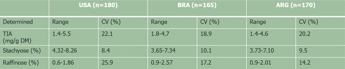Table 1. Content of trypsin inhibitor activity (TIA) and soy oligosaccharides in different SBM sources