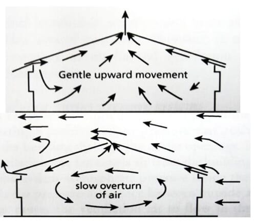 Ideal natural ventilation methods for winter (with and without wind)