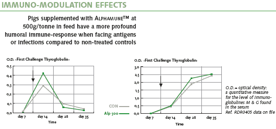 IMMUNO-MODULATION EFFECTS