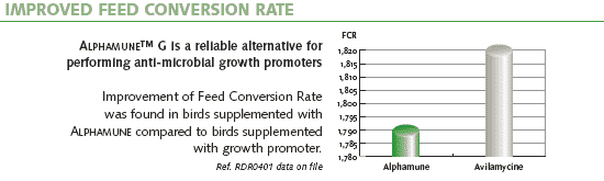 Improved Feed Conversion Rate