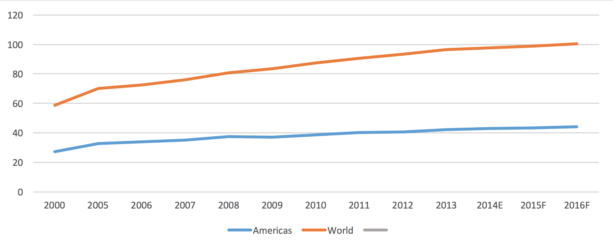Figure 1. World chicken meat output has grown faster than in the Americas (million tonnes)