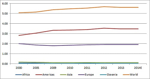 Global Poultry Trends Turkey Figure 1
