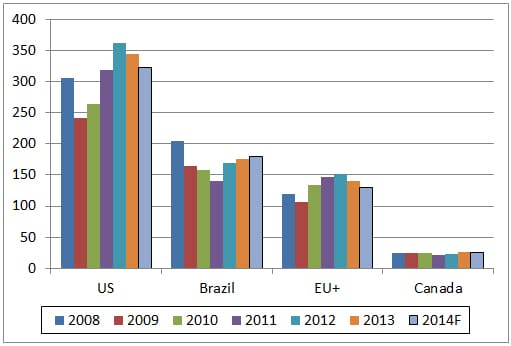 GLOBAL POULTRY TRENDS 2013: Nearly One-fifth of Turkey Meat Exported