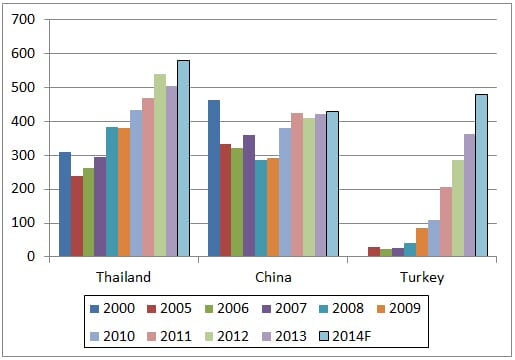 Global Poultry Trends chicken Asia trade
