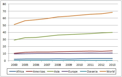 5m Publishing Global Poultry Trends