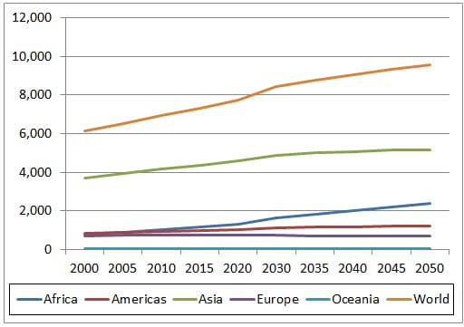 Global Poultry Trends