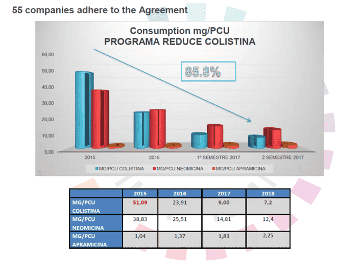 FIGURE (4B) Data from Spain shows reductions in colistin use in livestock (source: Sacristán Álvarez, 2018)