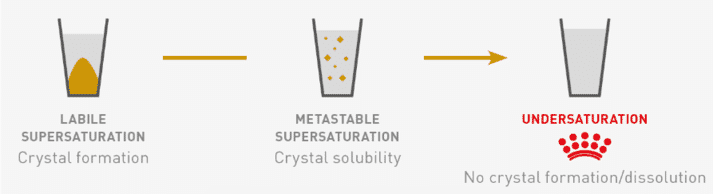 FIGURE (2) Relative supersaturation can be usedto measure the risk of struvite or oxalate crystal formation within a bladder