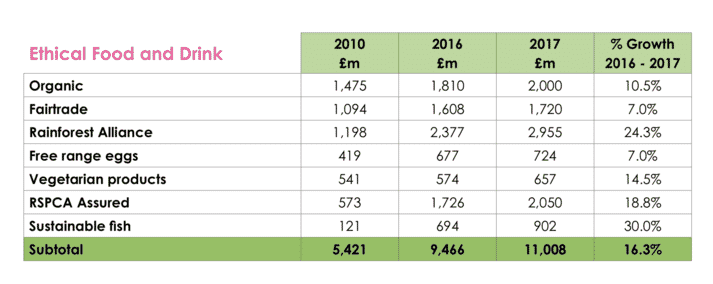 "TABLE 1 Spending on ""ethical"" food and drink in the UK between 2010 and 2017 (Ethical Consumer, 2018)"